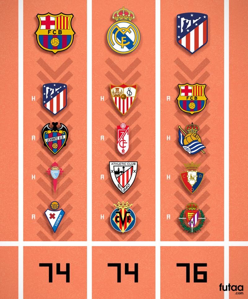 20210506Laliga race to the Top final