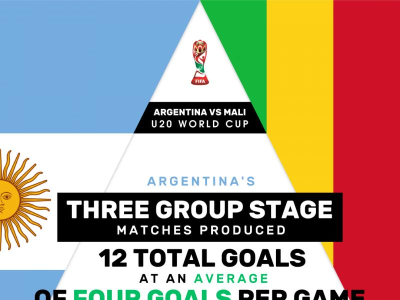 Futaa Bets: Bet on goals to flow between Argentina & Mali in the U20 World Cup