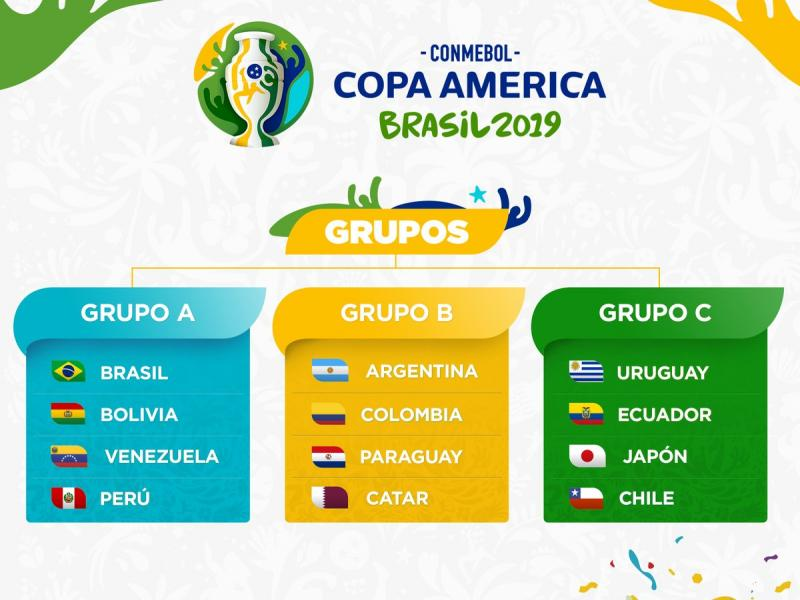 COPA America: Brazil separated from Argentina in Groupings